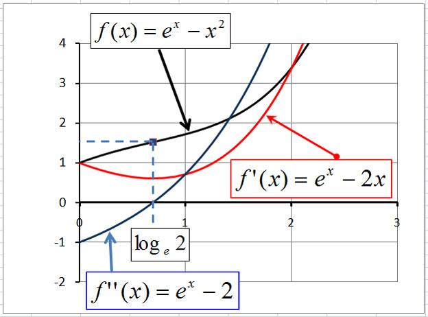 exp(x)-xの2乗