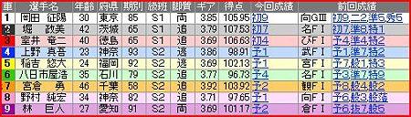 a.取手競輪12R