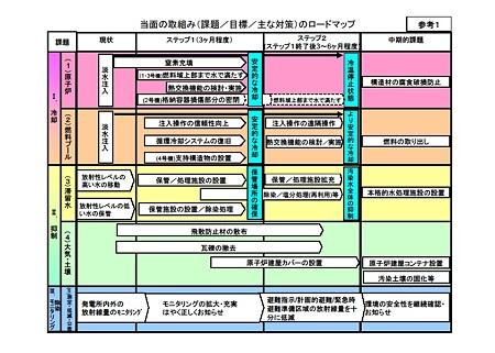 福島原発事故対策ロードマップ
